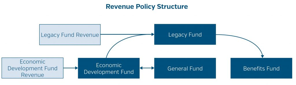 What is QIA's new revenue policy?