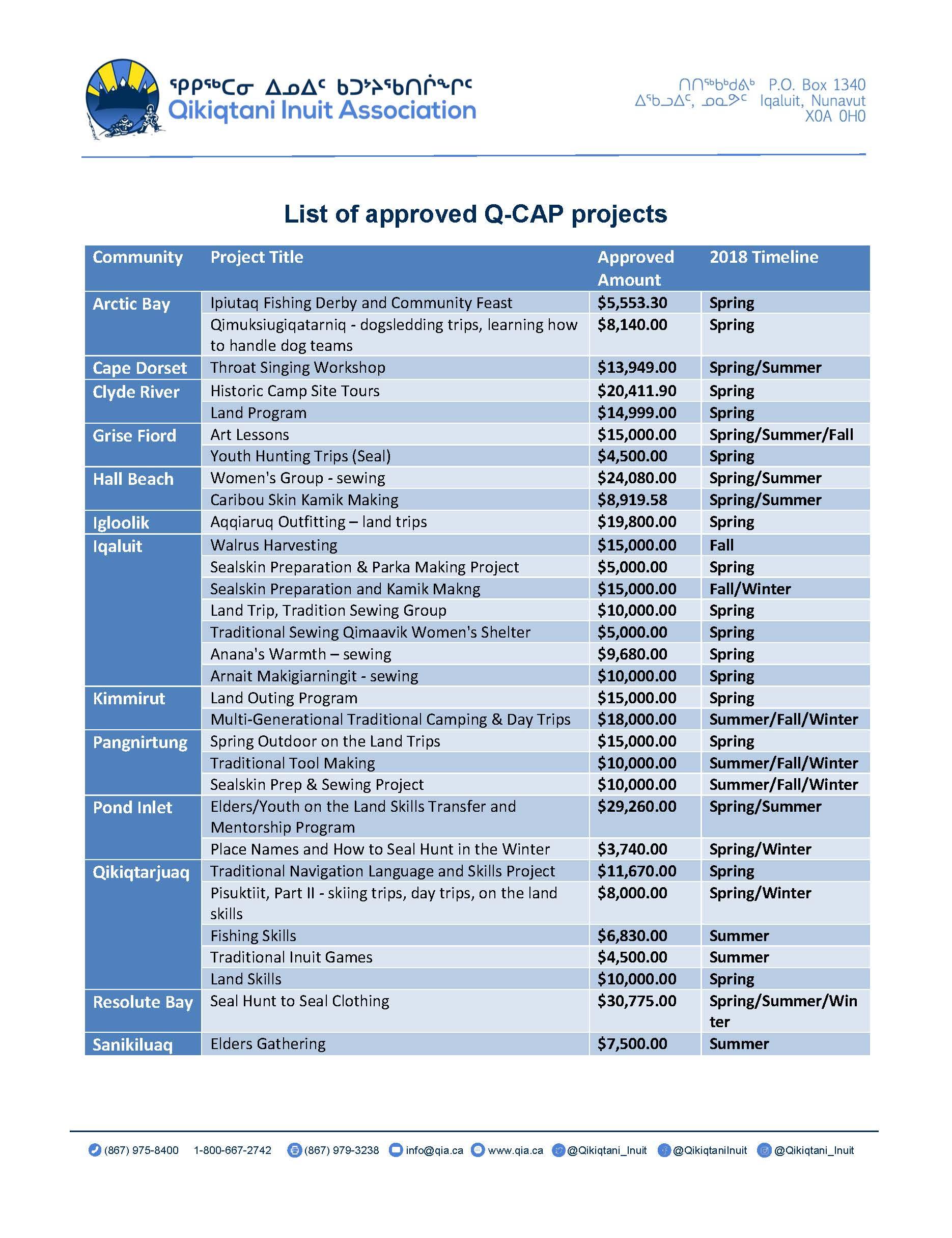 QIA announces 31 new QCAP projects: Qikiqtani Cultural