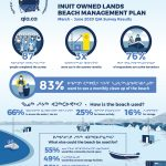 BLOG: Inuit Owned Land Beach Management Plan Survey Results